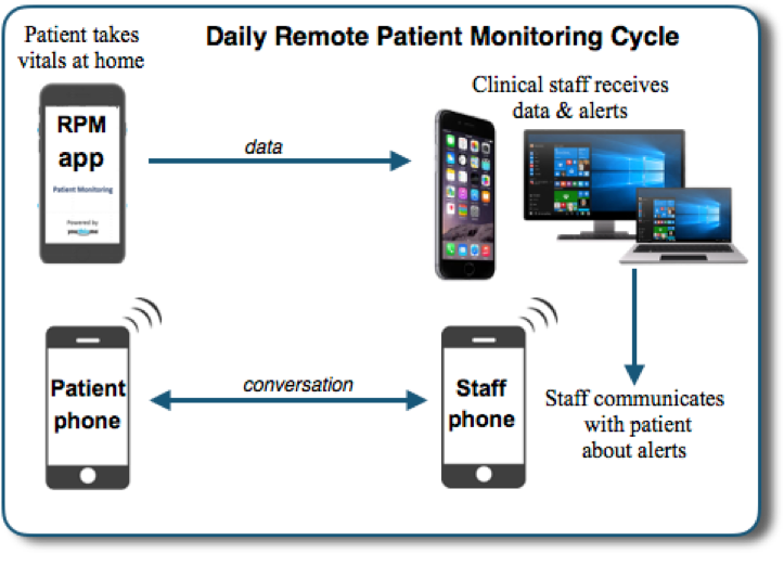 remote patient monitoring Remote patient monitoring uses technology to monitor patients outside of conventional clinical settings – for example, a doctor assessing a skin rash on a patient via cell phone video and prescribing an ointment or a nurse calling a patient adjust a medication dose due to side effects.
